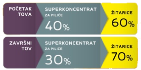 tablica superkoncentrat za pilice