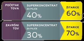 tablica superkoncentrat za pilice
