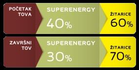tablica superenergy